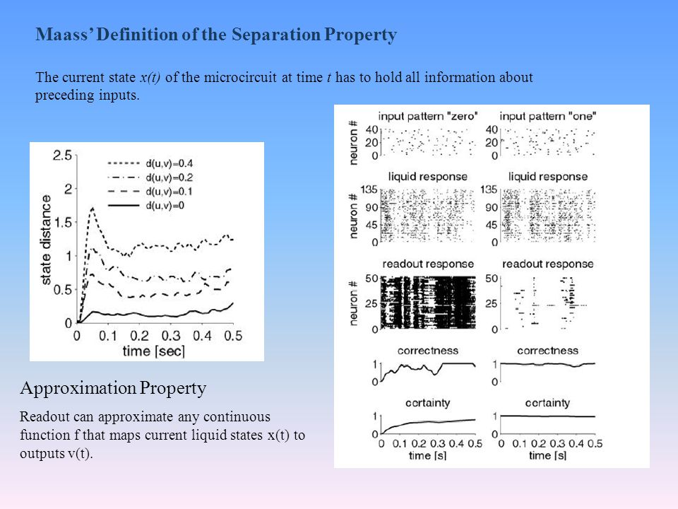 Maass' Definition of the Separation Property