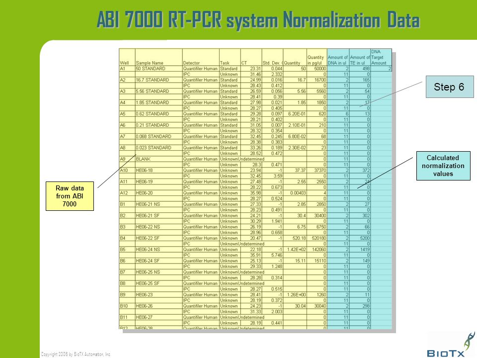 ABI 7000 RT-PCR system Normalization Data