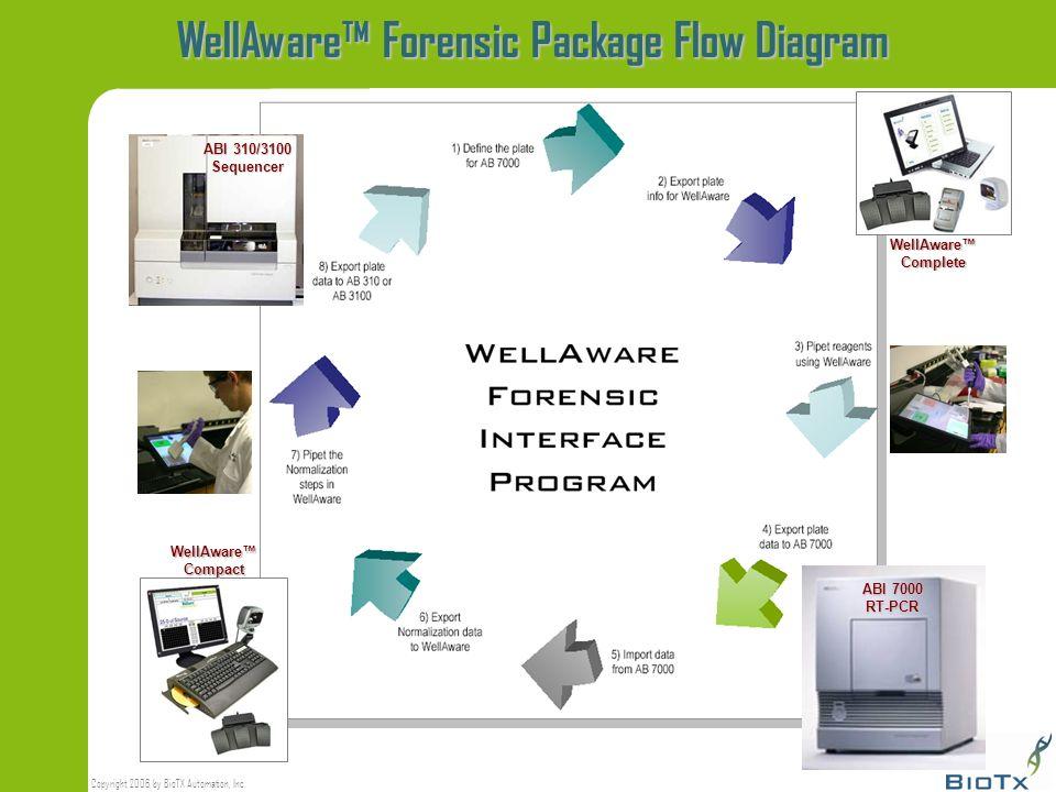 WellAware™ Forensic Package Flow Diagram