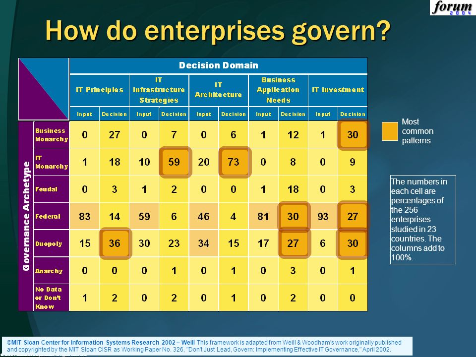 How do enterprises govern