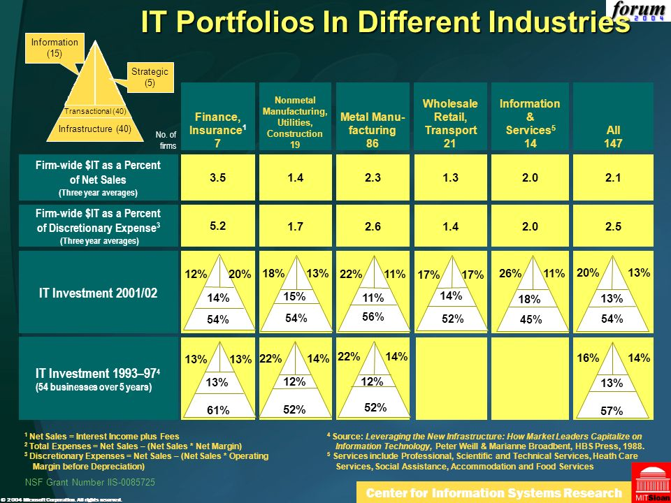 IT Portfolios In Different Industries
