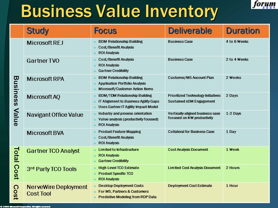 Business Value Inventory