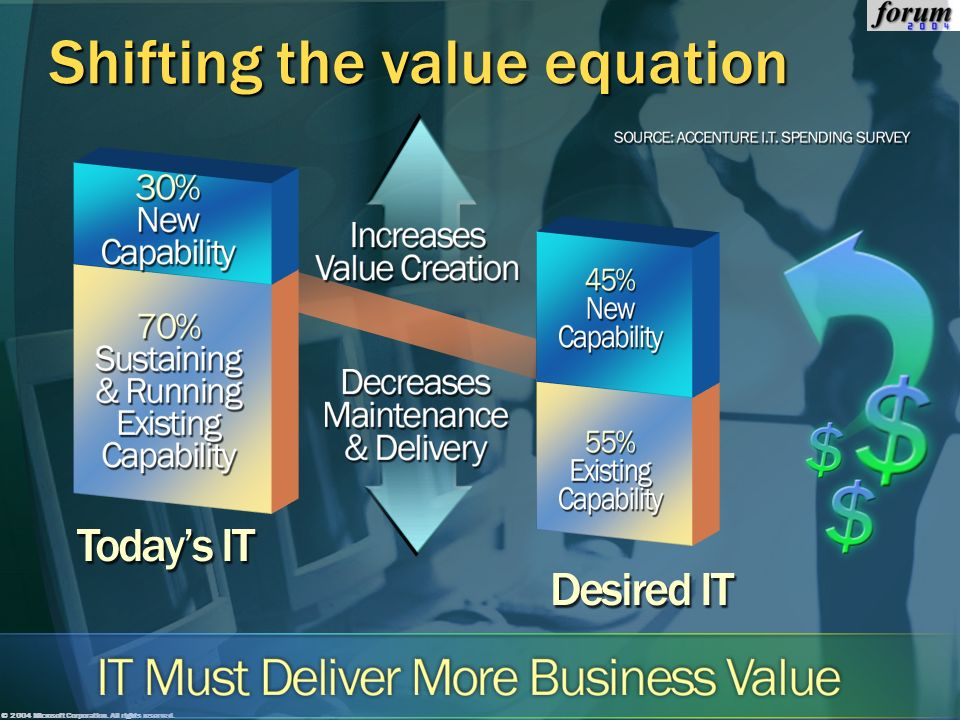Shifting the value equation