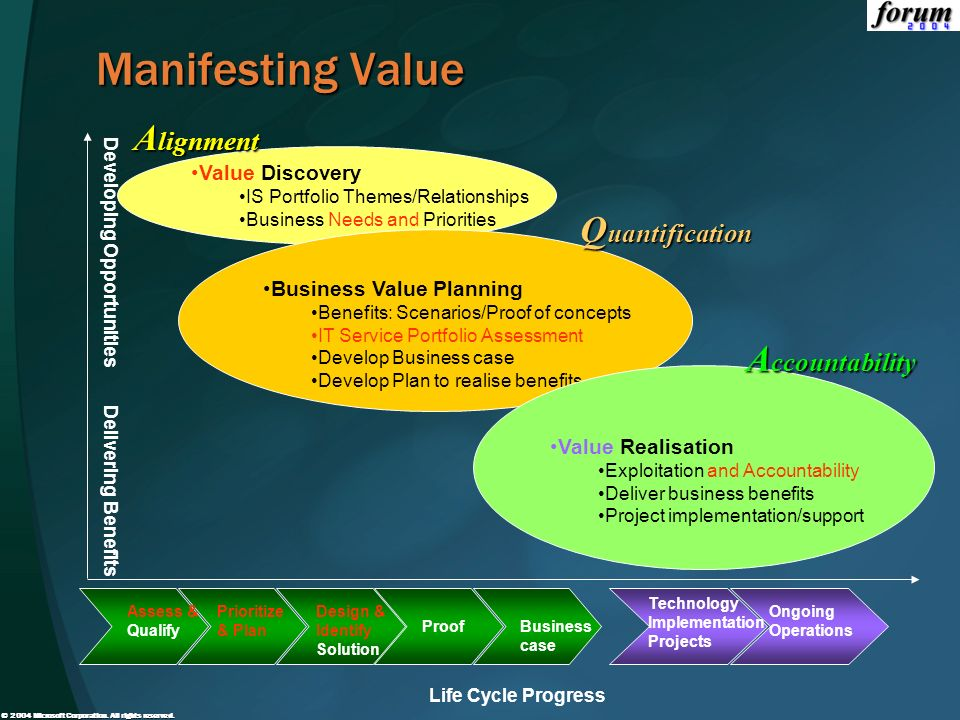 Manifesting Value Alignment Quantification Accountability