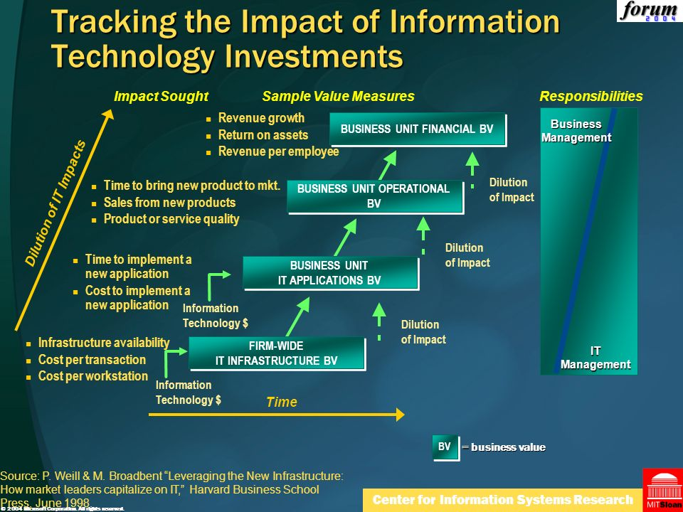 Tracking the Impact of Information Technology Investments
