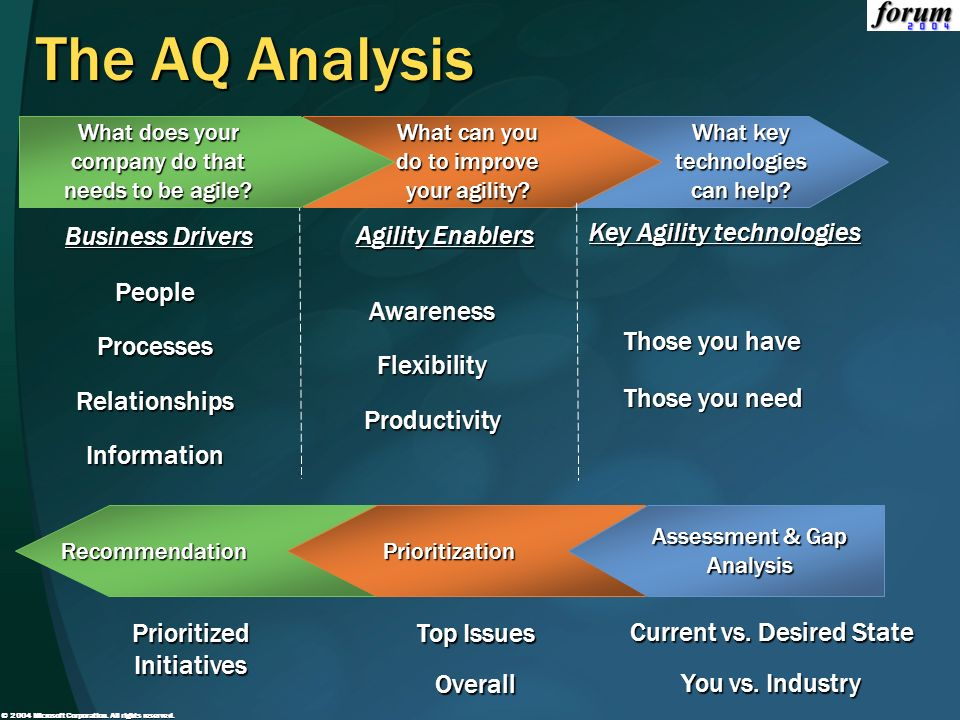 The AQ Analysis Awareness Flexibility Productivity People Processes