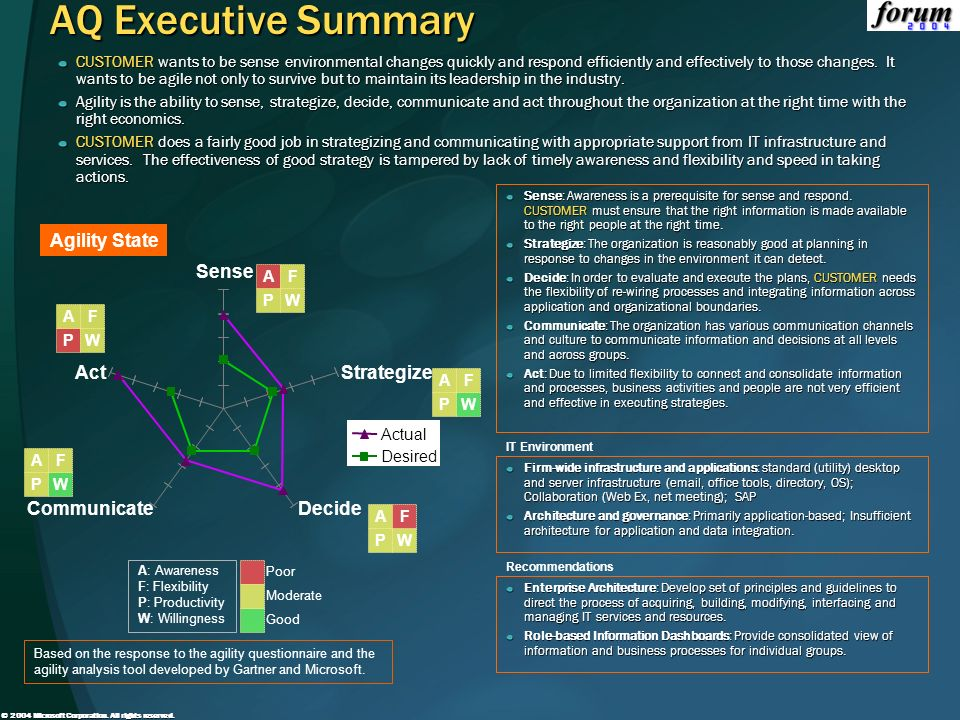 AQ Executive Summary Agility State Sense Act Strategize Communicate