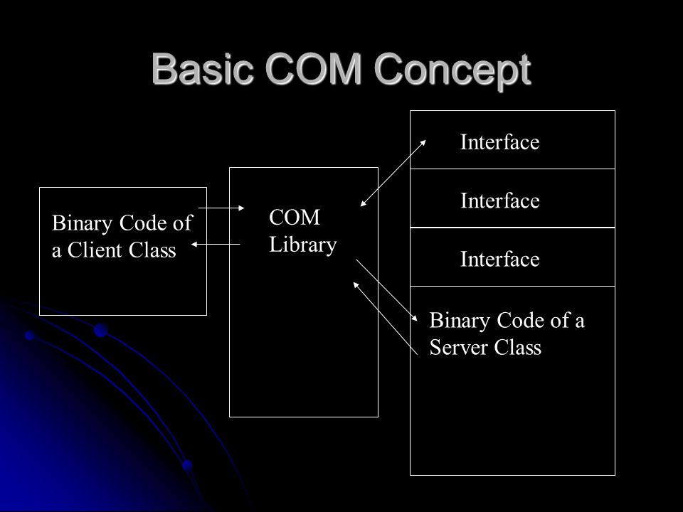 Basic COM Concept COM Binary Code of a Client Class Library Interface