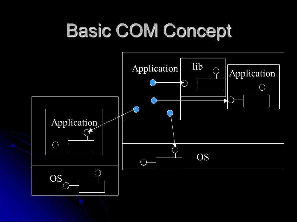 Basic COM Concept OS Application lib