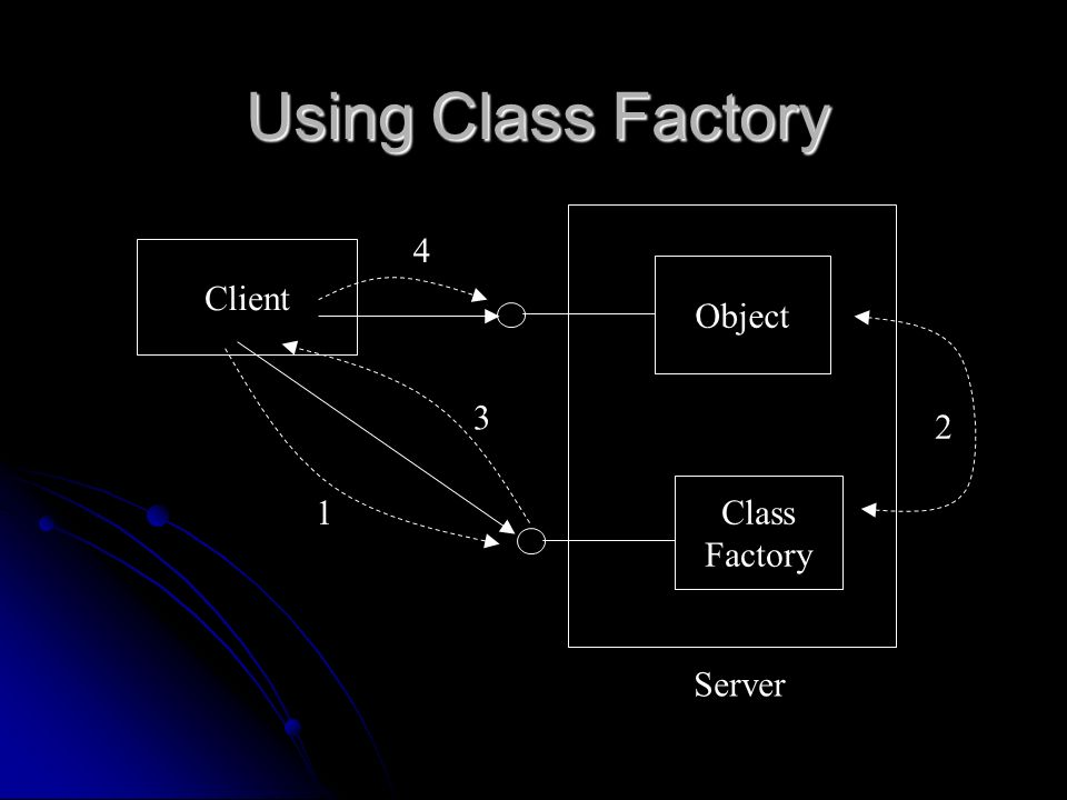 Using Class Factory Client Class Factory Object 4 3 2 1 Server
