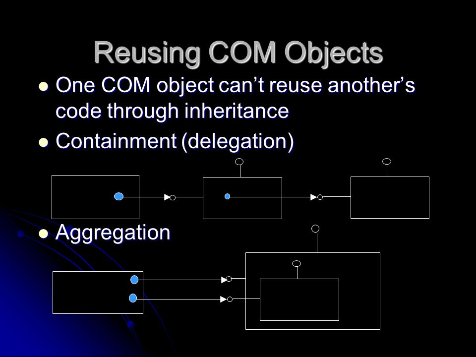 Reusing COM Objects One COM object can't reuse another's code through inheritance. Containment (delegation)