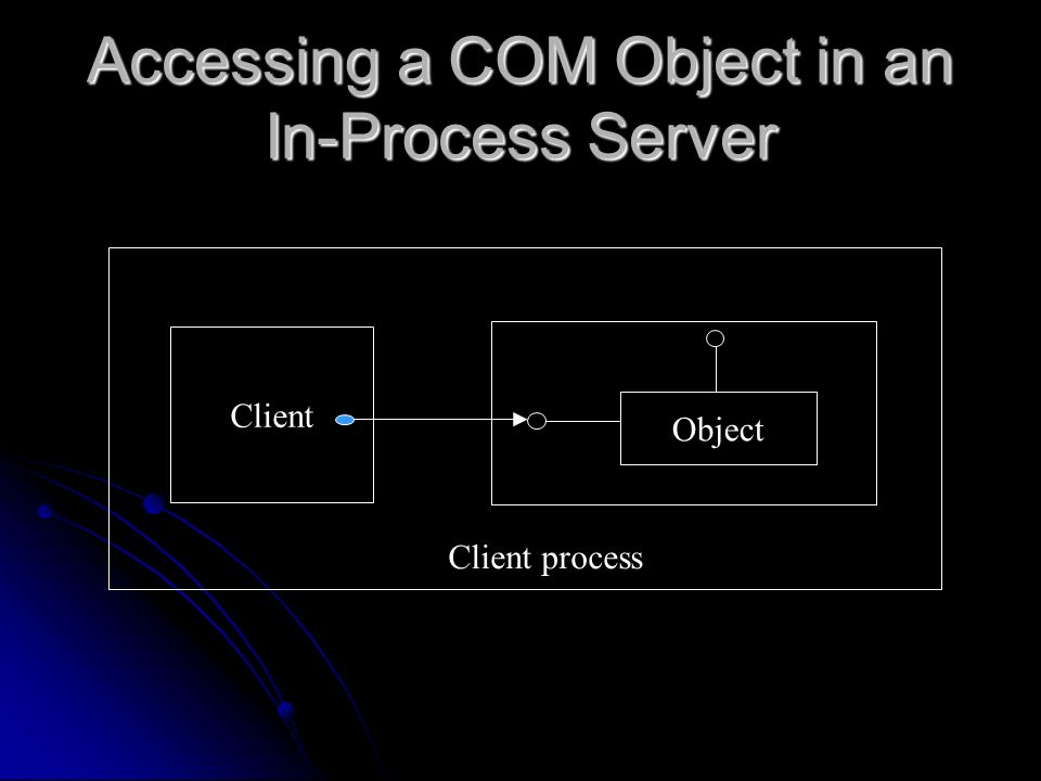 Accessing a COM Object in an In-Process Server