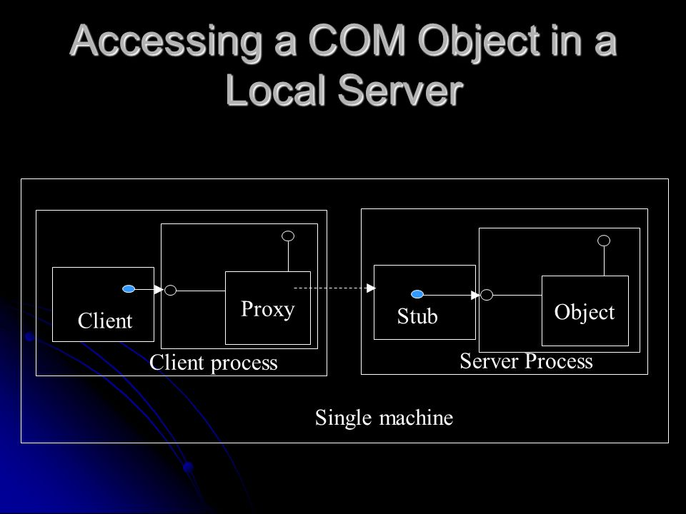 Accessing a COM Object in a Local Server