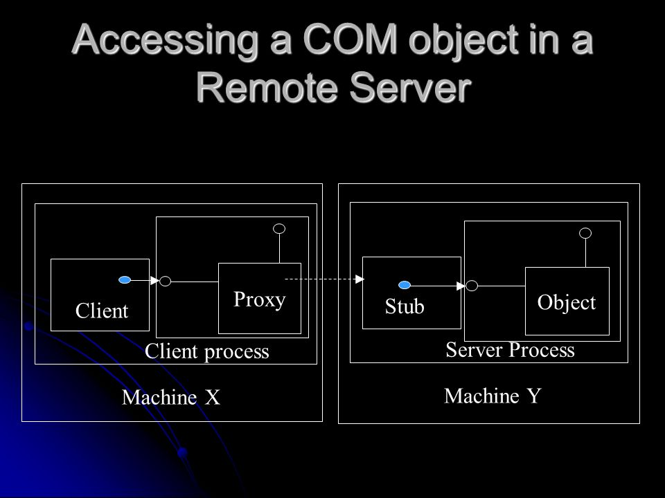 Accessing a COM object in a Remote Server