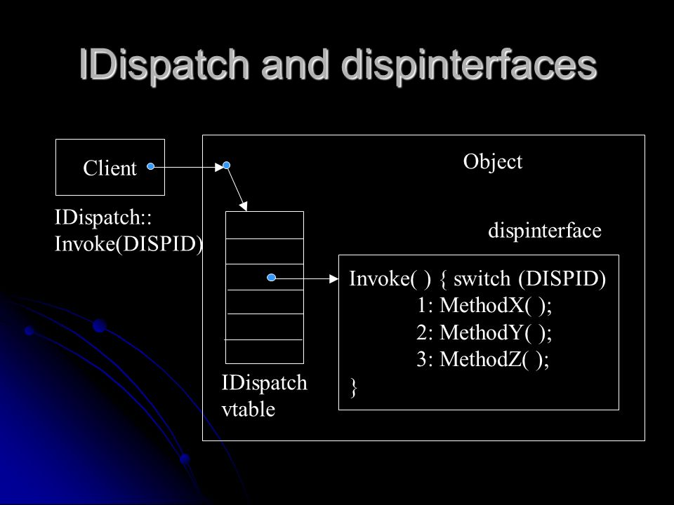 IDispatch and dispinterfaces