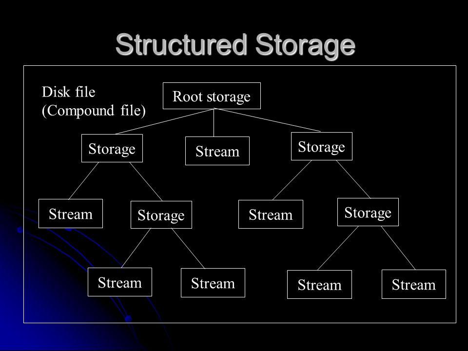 Structured Storage Disk file Root storage (Compound file) Storage