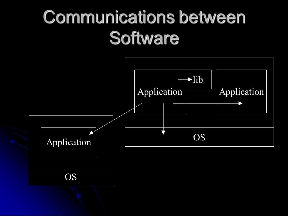 Communications between Software