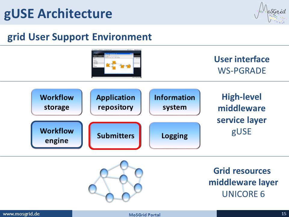 High-level middleware service layer