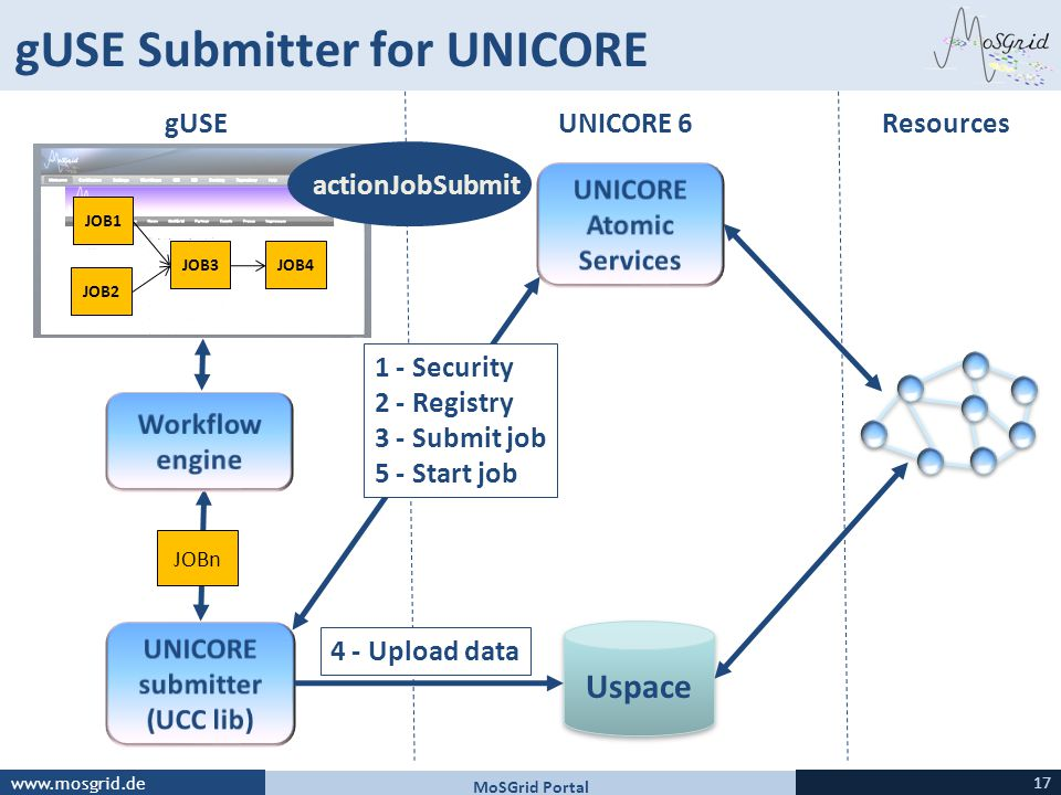 gUSE Submitter for UNICORE