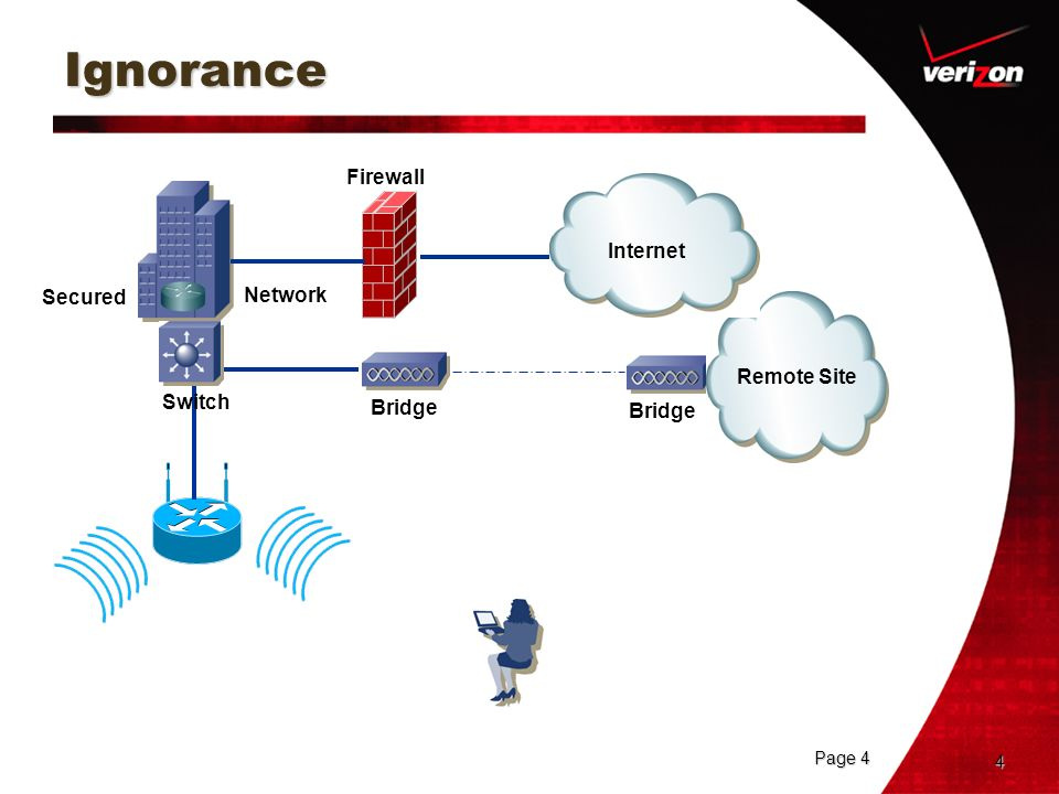 Ignorance Firewall Internet Secured Network Remote Site Switch Bridge