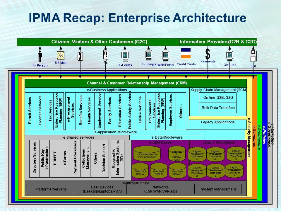 IPMA - Recap: Enterprise Blueprint Plan