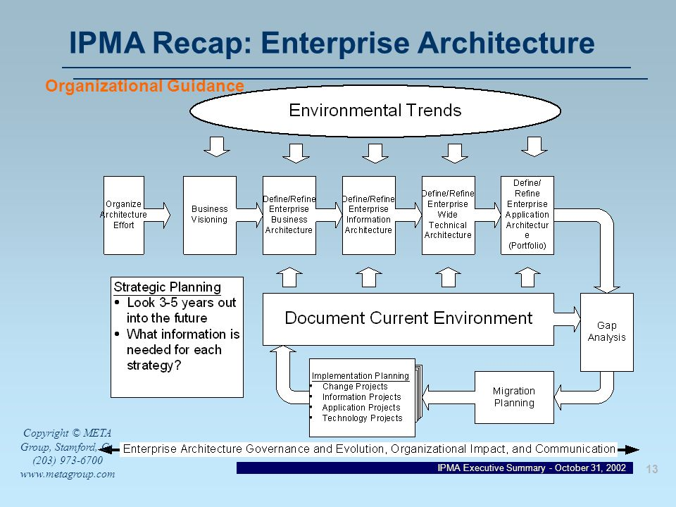 The enterprise architecture final notes and discussions ppt download ipma recap enterprise architecture malvernweather Choice Image