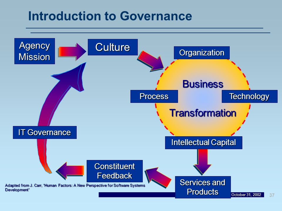 Introduction to Governance