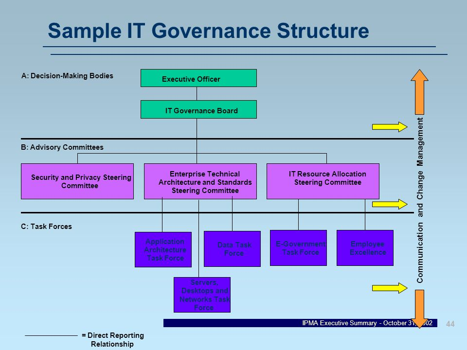 Sample IT Governance Structure