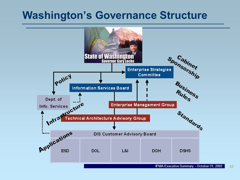 Washington's Governance Structure
