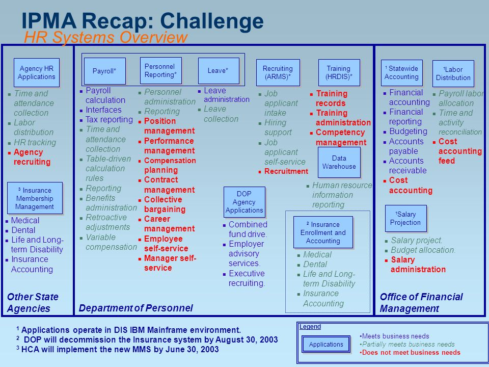 IPMA Recap: Challenge HR Systems Overview Department of Personnel