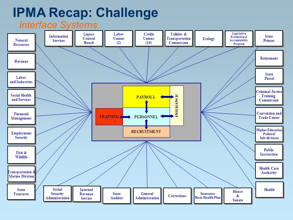 IPMA Recap: Challenge Interface Systems Labor and PAYROLL INSURANCE