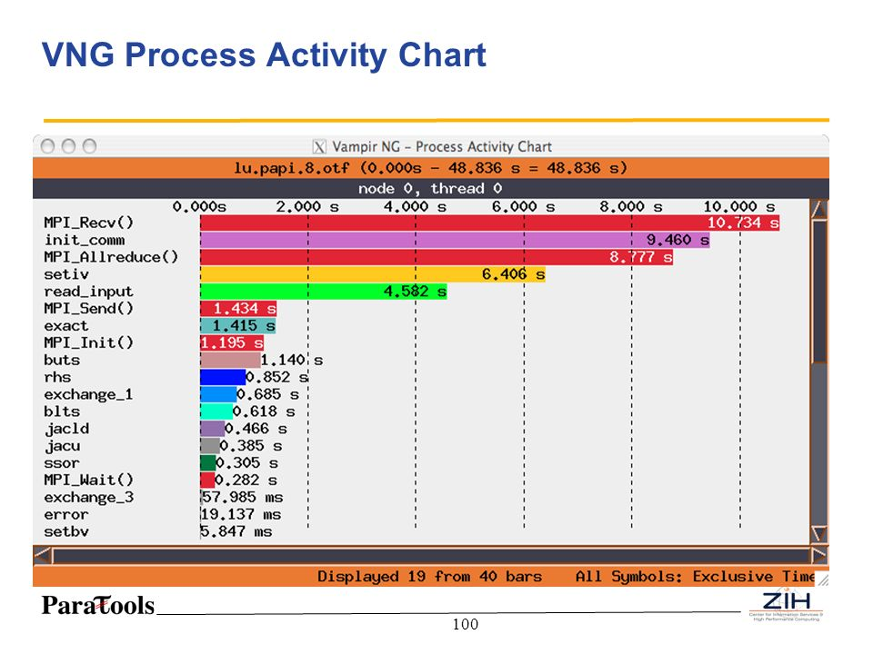 VNG Process Activity Chart