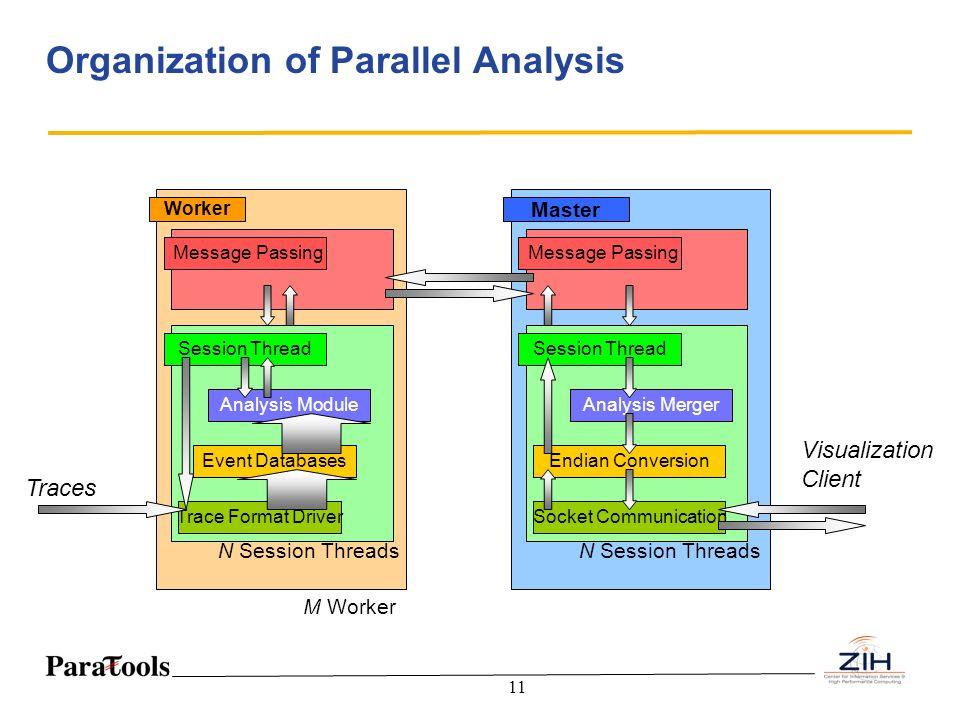 Organization of Parallel Analysis
