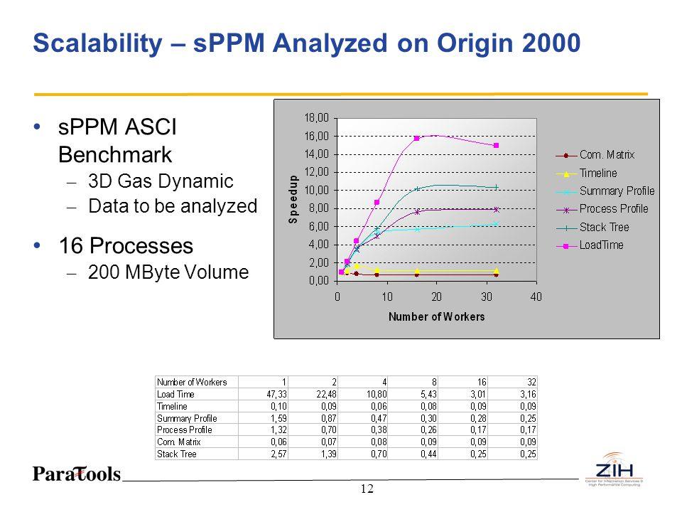 Scalability – sPPM Analyzed on Origin 2000