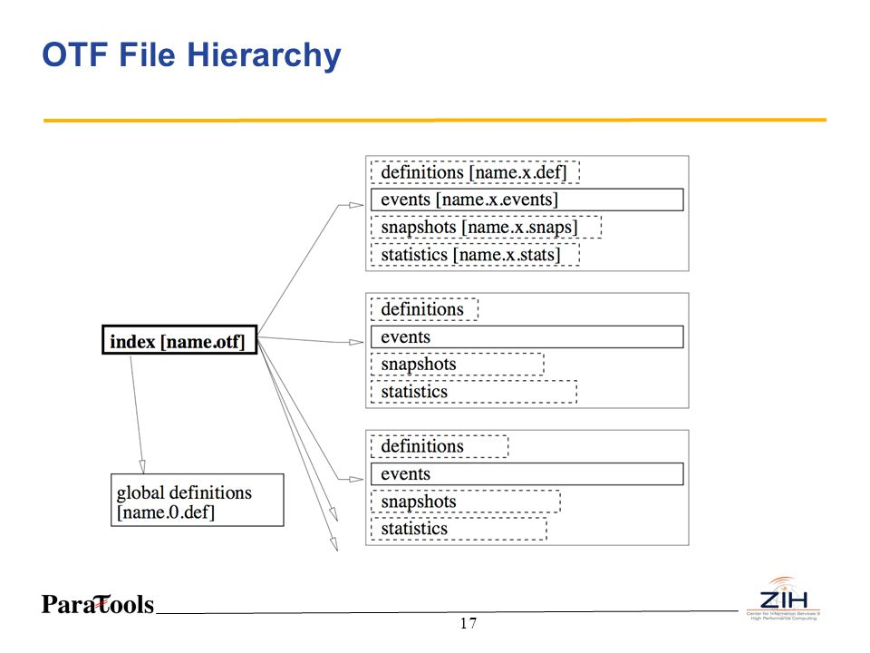 OTF File Hierarchy