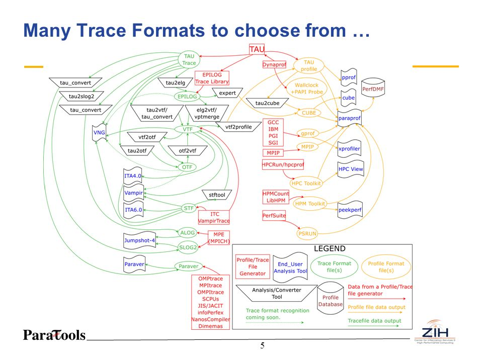 Many Trace Formats to choose from …