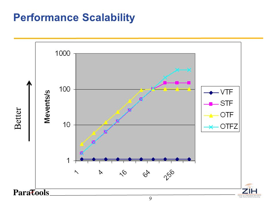 Performance Scalability
