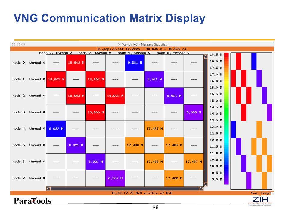 VNG Communication Matrix Display