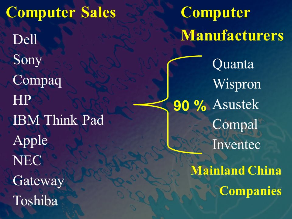 Computer Sales Computer Manufacturers Dell Sony Compaq Quanta HP