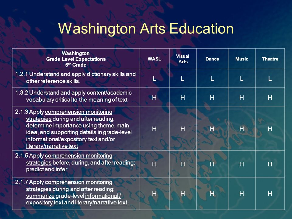 Washington Arts Education