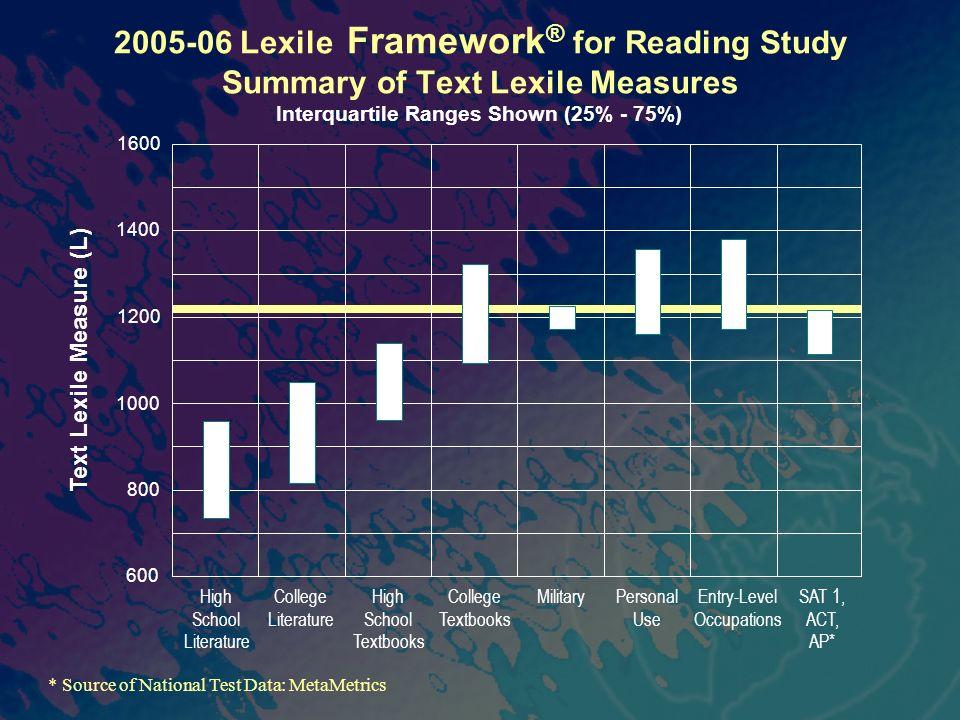 Interquartile Ranges Shown (25% - 75%)