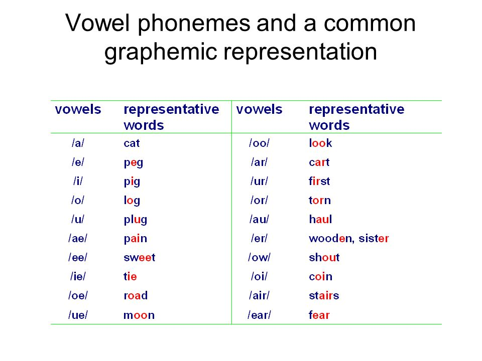 Vowel phonemes and a common graphemic representation