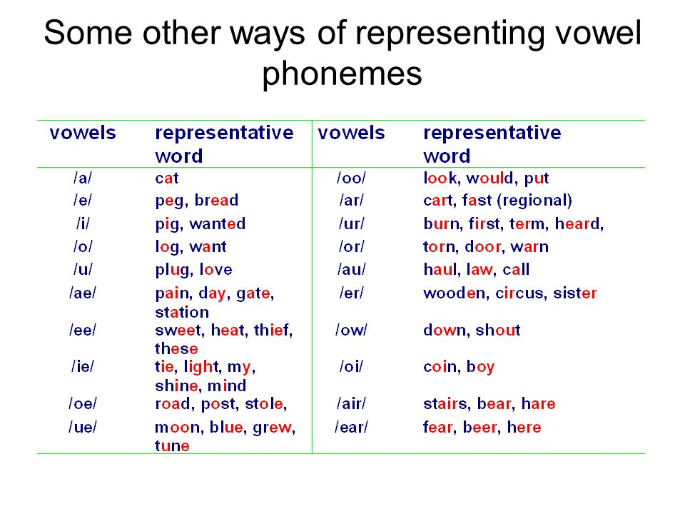Some other ways of representing vowel phonemes