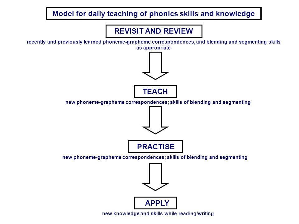 Model for daily teaching of phonics skills and knowledge