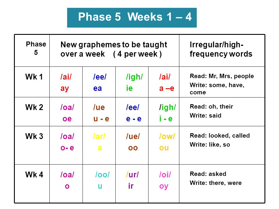 Phase 5 Weeks 1 – 4 /oi/ oy /ur/ ir /oo/ u /oa/ o Wk 4 /ow/ ou /ue/ oo