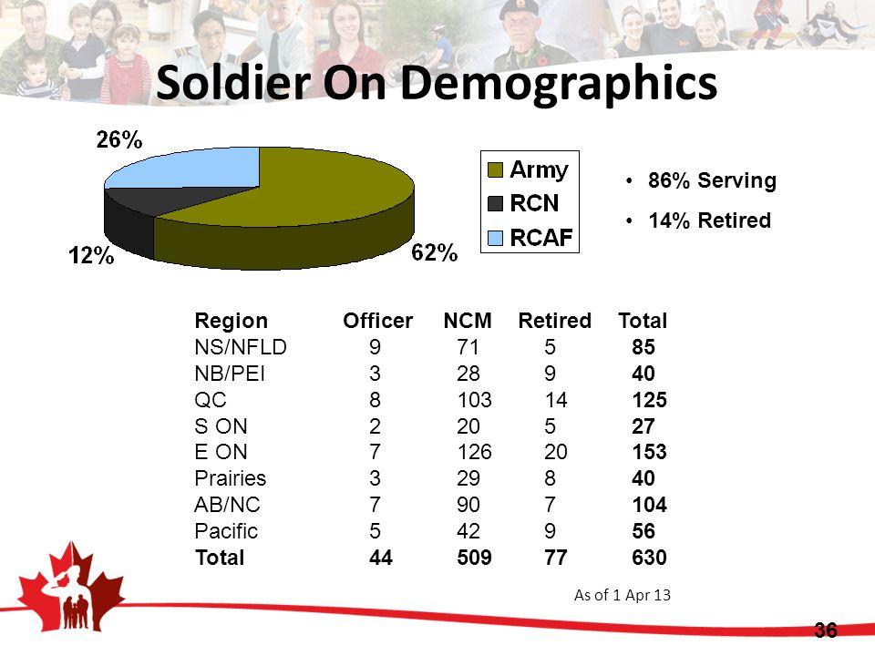 Soldier On Demographics