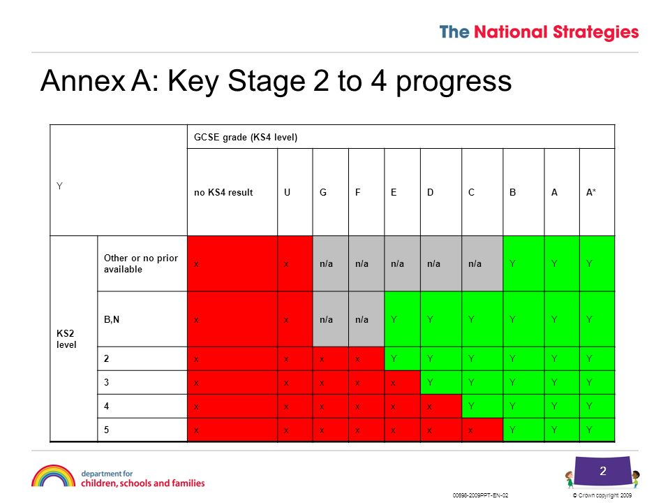 Annex A: Key Stage 2 to 4 progress