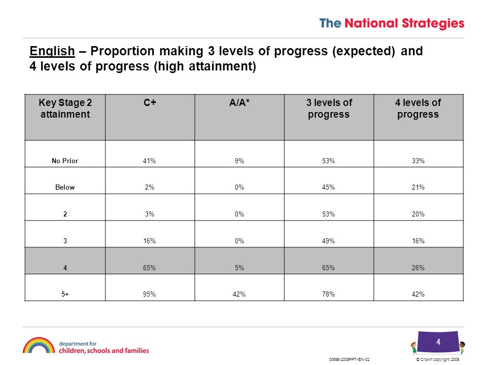 English – Proportion making 3 levels of progress (expected) and 4 levels of progress (high attainment)