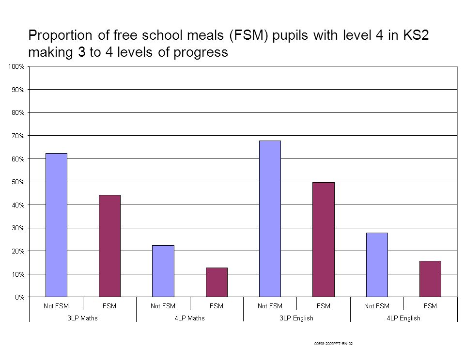 Proportion of free school meals (FSM) pupils with level 4 in KS2 making 3 to 4 levels of progress