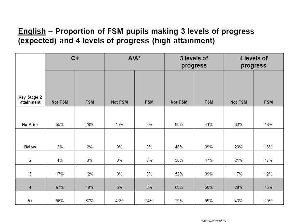 English – Proportion of FSM pupils making 3 levels of progress (expected) and 4 levels of progress (high attainment)